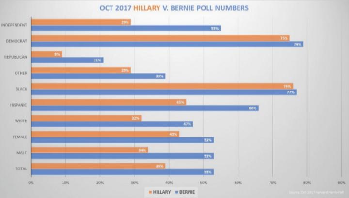 Harvard Harris Poll