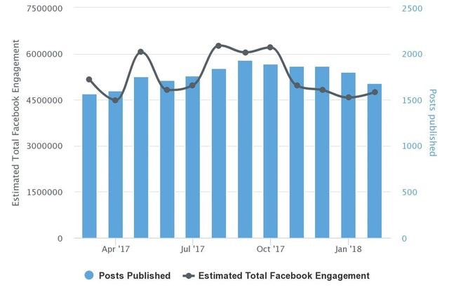 New York Times Facebook Engagement Chart