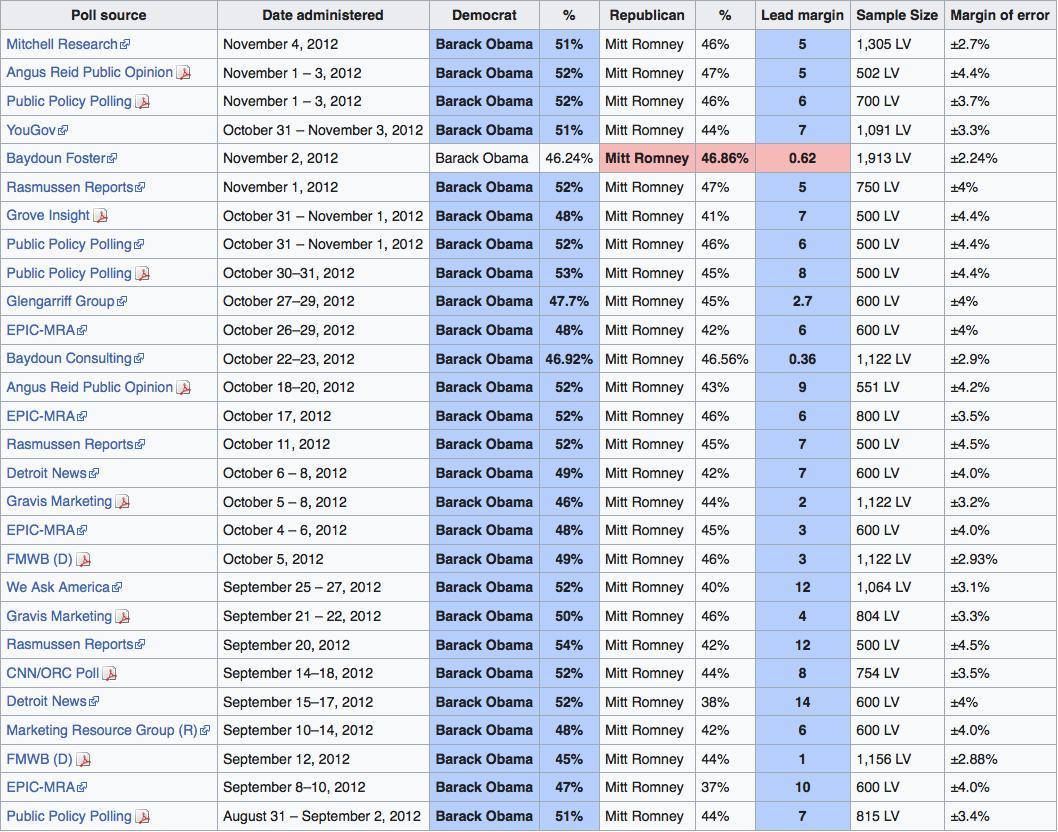 Obama Romney 2012 Polling