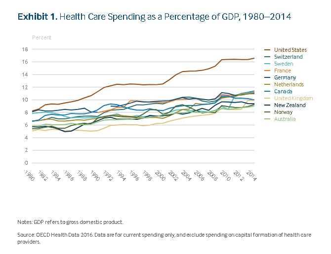 Health care spending by GDP