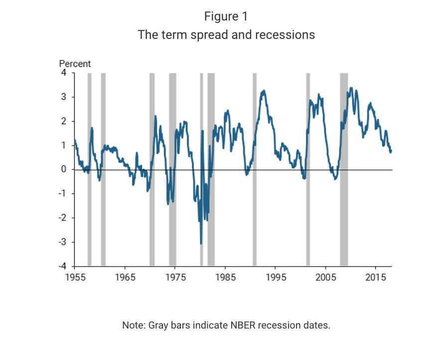 Inverted Treasury bond yield curve