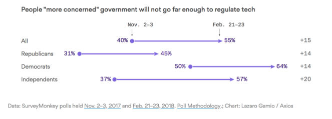 Axios Internet Trust Poll