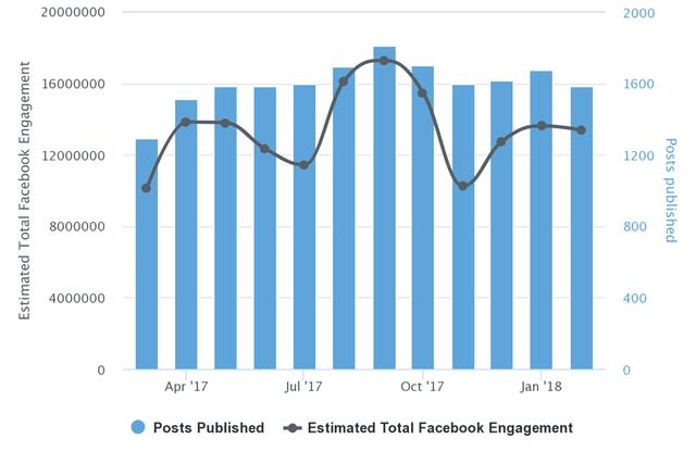 CNN Facebook Engagement Chart