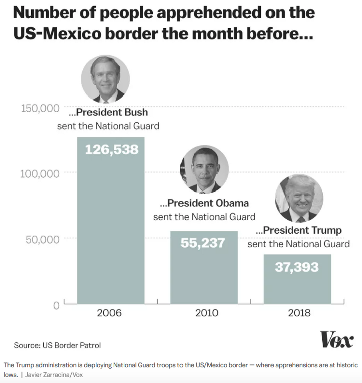 Illegal Border Crossing Stats Bush, Obama, Trump