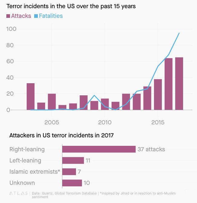 Global Terrorism Stats