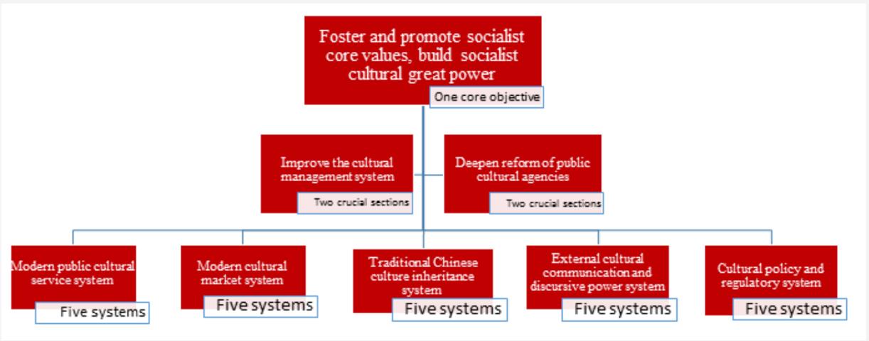 China Communist Government Priorities
