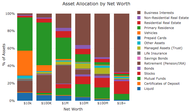 Asset allocation by net worth