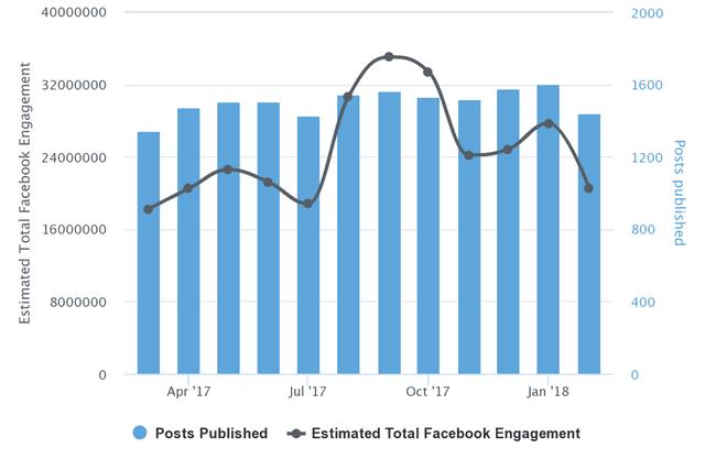 Fox Facebook Engagement chart