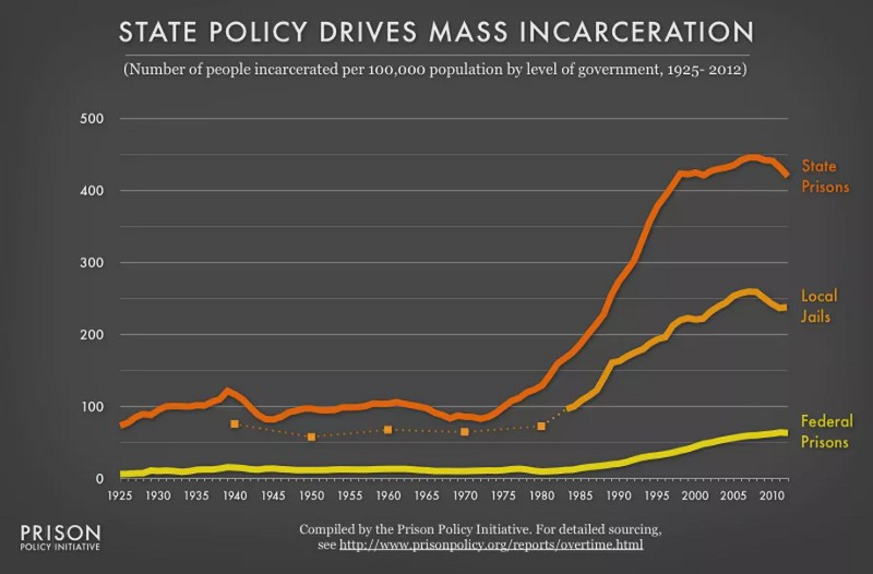 State Policy Drives Mass Incarceration