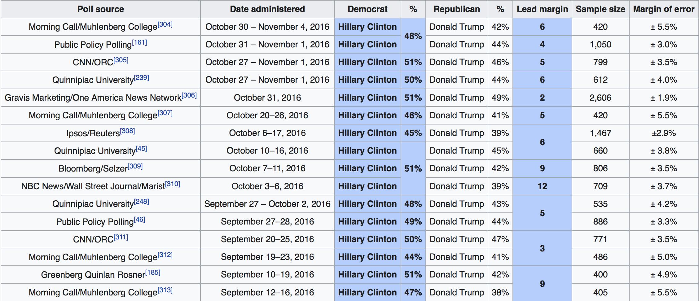 Pennsylvania Polling Clinton 2016