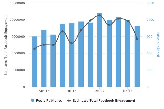 Breitbart Facebook Engagement Chart