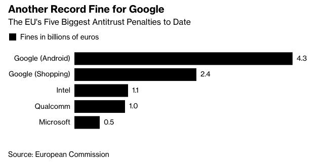 Total EU Fines Against Google
