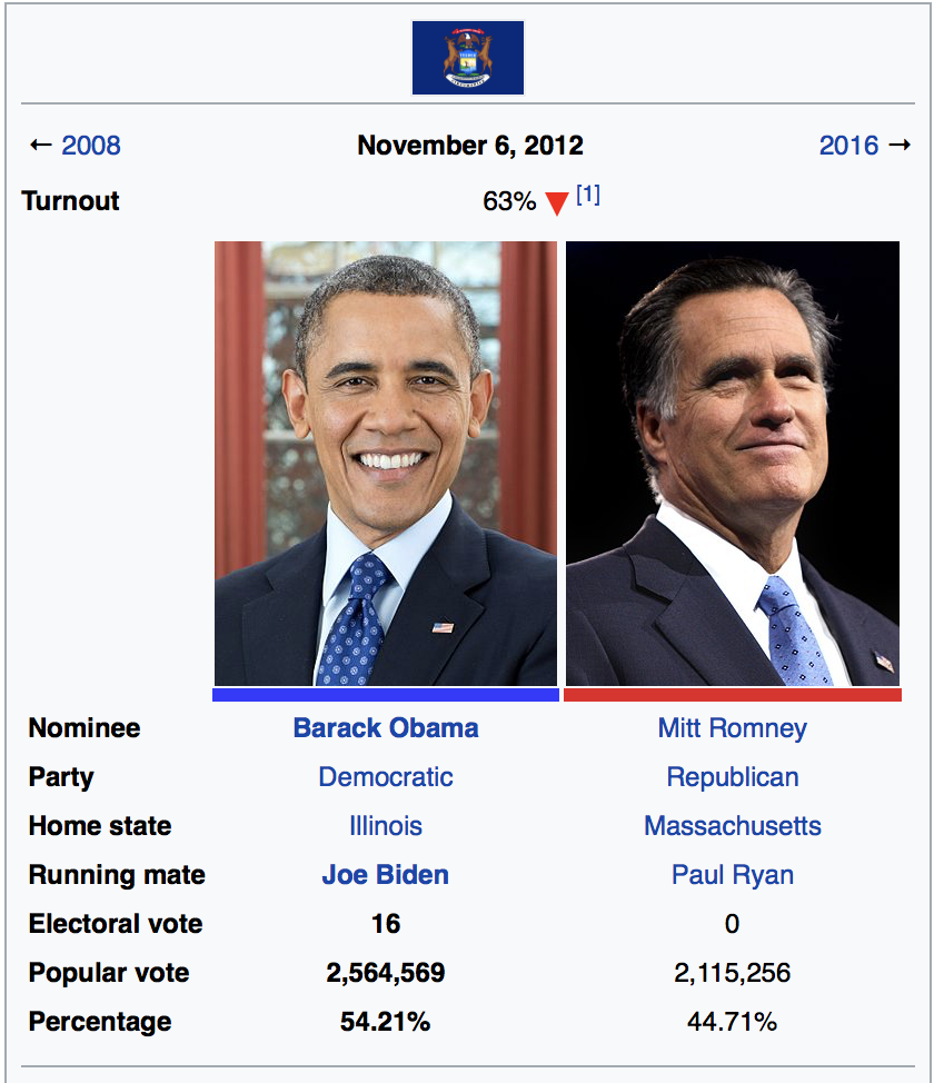 Obama Romney 2012 Results Michigan