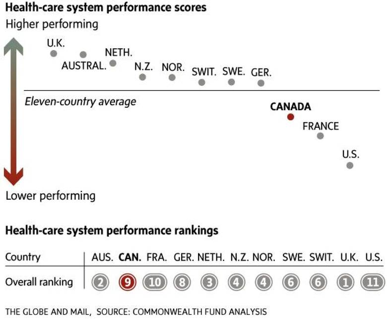 Healthcare system rankings